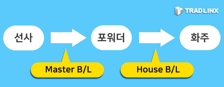 Master B/L (마스터 비엘, MBL)과 House B/L (하우스 비엘, HBL) 차이점